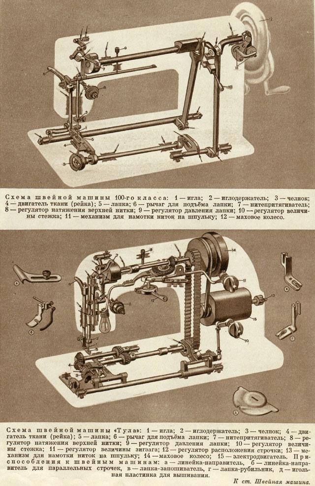 инструкция к швейной машинке волга - фото 3